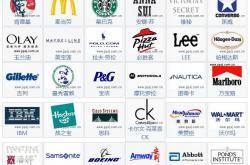 美国世界品牌我们知道的都有哪些?就在你身边