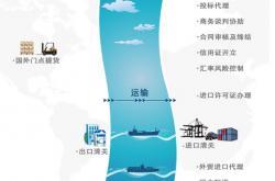 采购日本中古二手半导体设备进口到大陆免关税吗?清关手续
